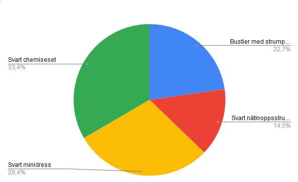 Tårtdiagram över Liws omröstning om sexig outfit att köpa